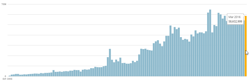В марте 2016 года в мире было опубликовано 58,6 миллионов постов в блогах на WordPress