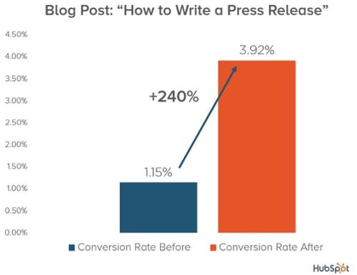 В некоторых публикациях процент конверсии в лиды вырос на 240%
