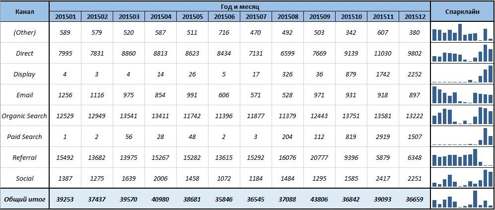 В представленной ниже таблице приведен пример использования спарклайнов для сравнения каналов трафика