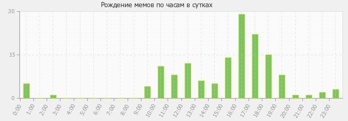 Статистика создания мемов Netpeak