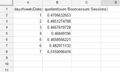 Видно, как меняется показатель отказов в зависимости от дня недели