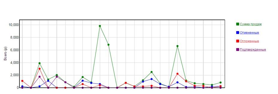 Все эти действия помогли увеличить посещаемость сайта с СРА-каналов на 75%, по сравнению с предыдущими тремя месяцами