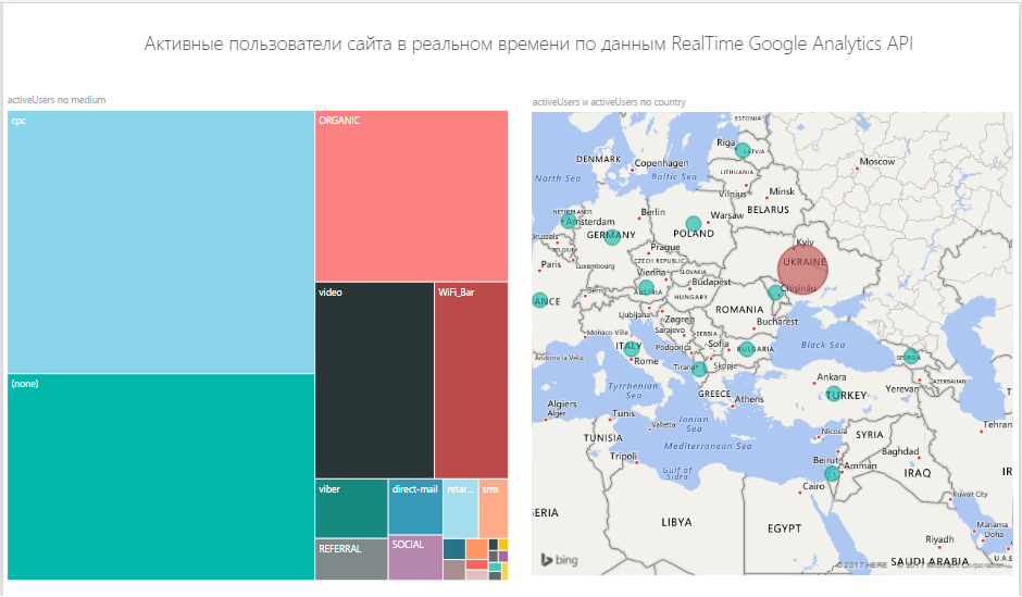 Пример дашборда в Power BI на основе данных из RealTime API Google Analytics