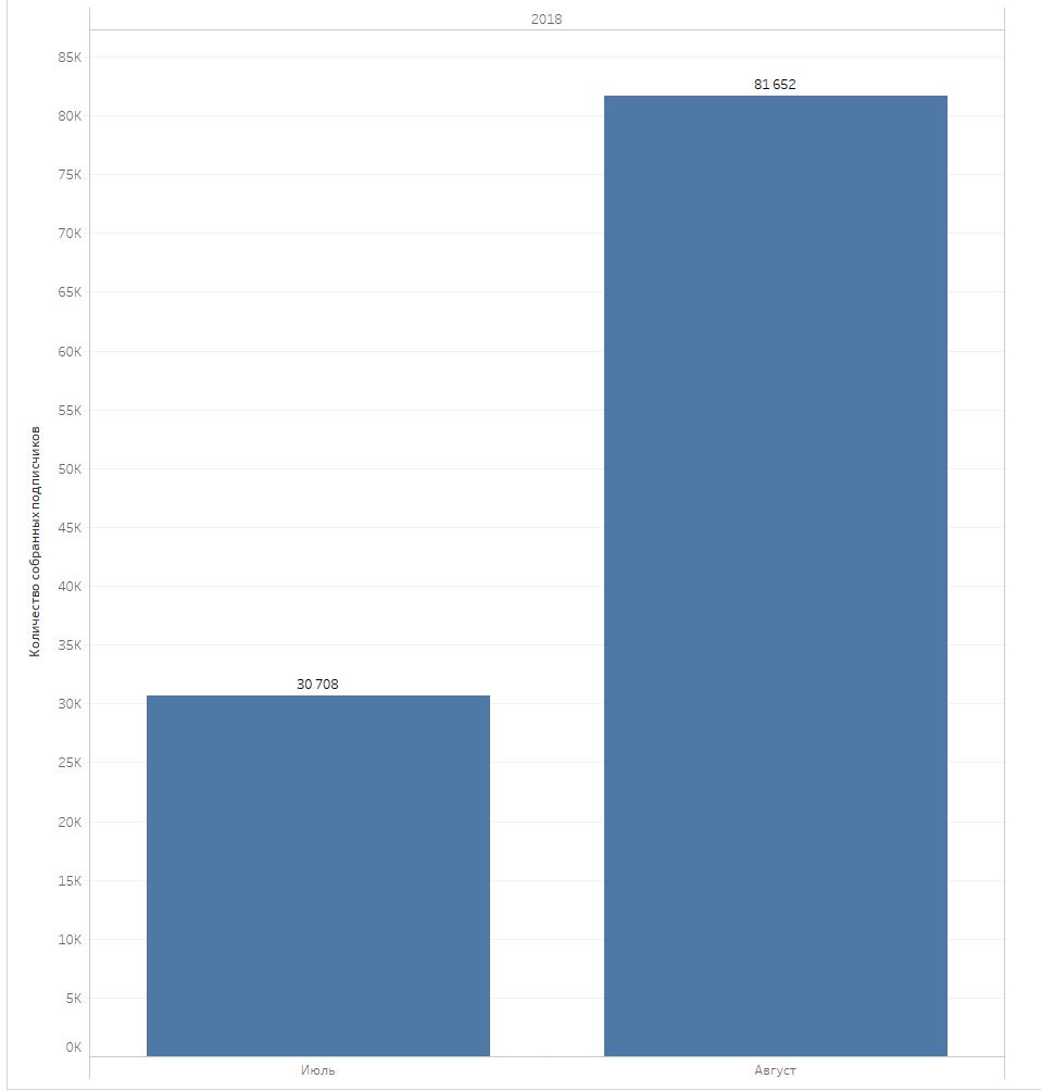 Абсолютная база мобильных подписчиков магазина составила 81 652 пользователя