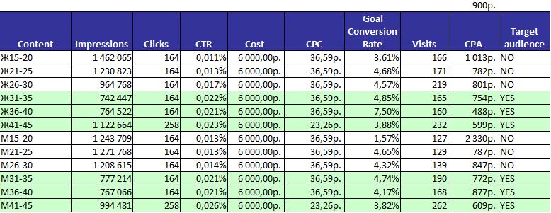 анализ CTR и стоимости клика