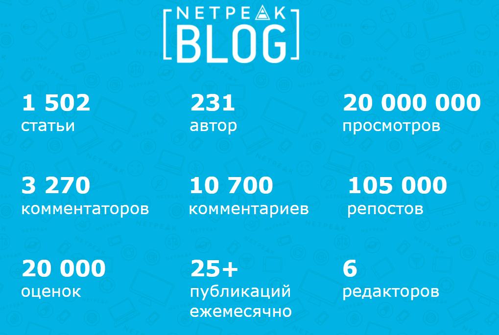 Агентство Netpeak ведет блог с сентября 2008 года. За это время мы получили достаточно материала для анализа