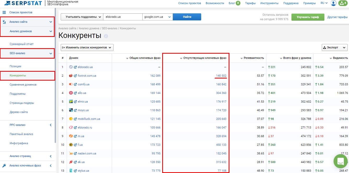 Анализ ключевых фраз конкурентов сервис Serpstat