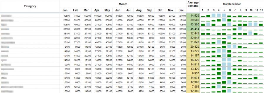 Анализ сезонности категорий товаров для Декатлон