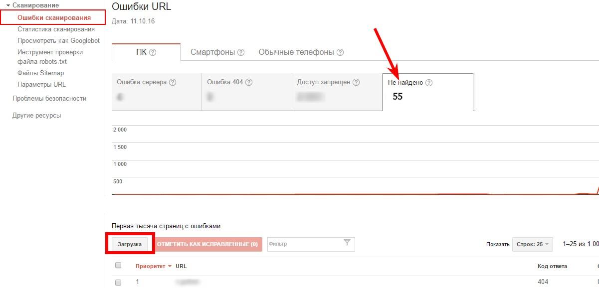 Анализируем ошибки сканирования в Google Search Console