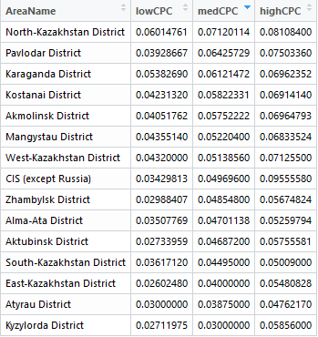 Атырауская и Кызылординская области были самыми дешевыми в поиске Яндекс.Директ