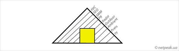 изучить конфигурацию «раскрытости рта» потребителя