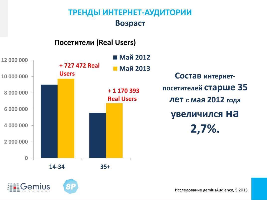 Тренды интернет-аудитории. Возраст