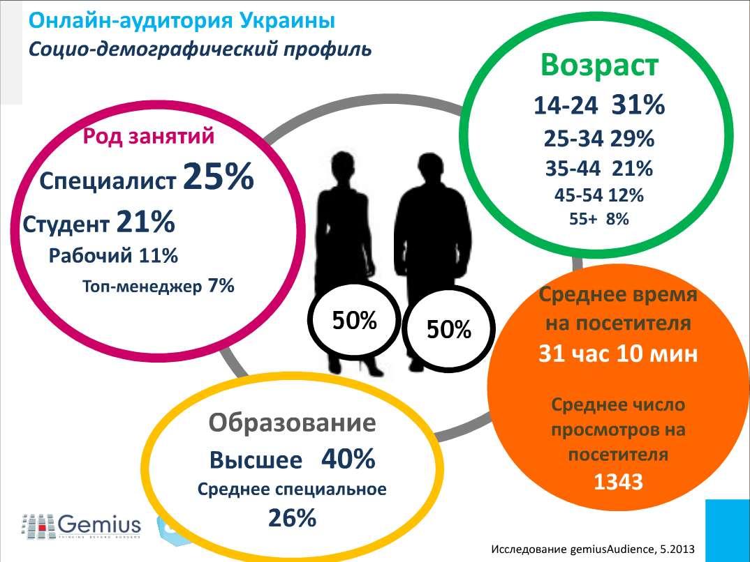 Онлайн-аудитория Украины