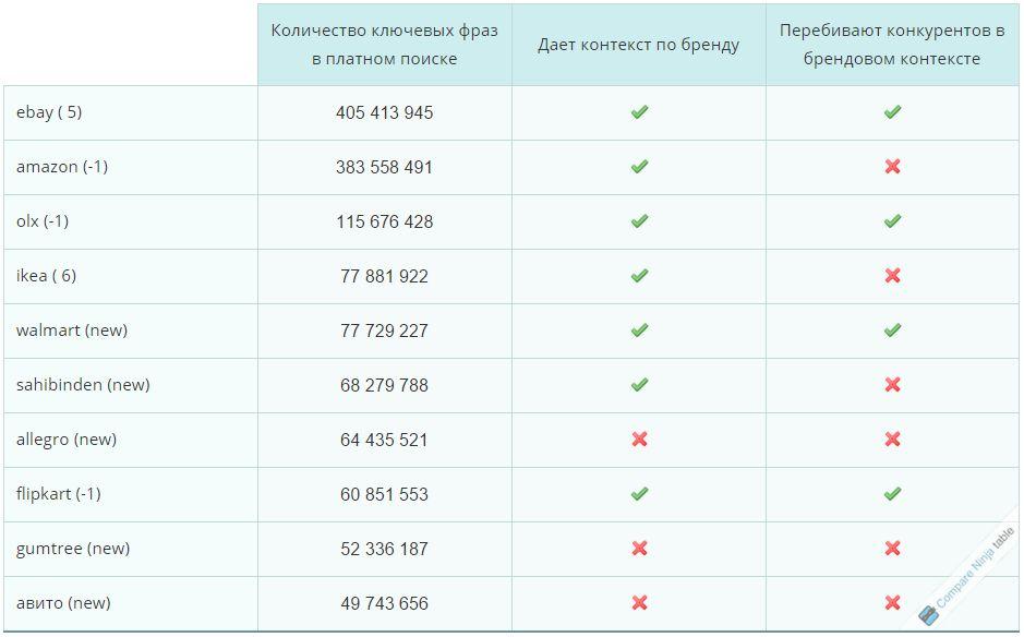 Сравнение топ-10 коммерческих проектов по количеству ключевых фраз в платном поиске