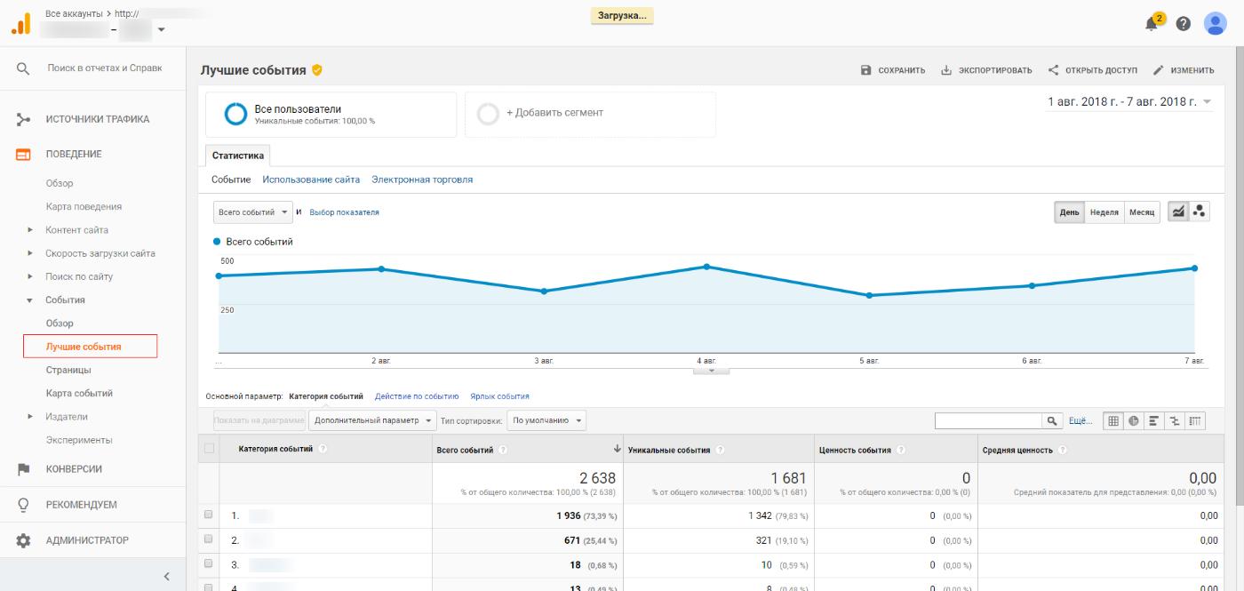 Без настройки отдельной цели в Google Analytics посмотреть событие можно здесь