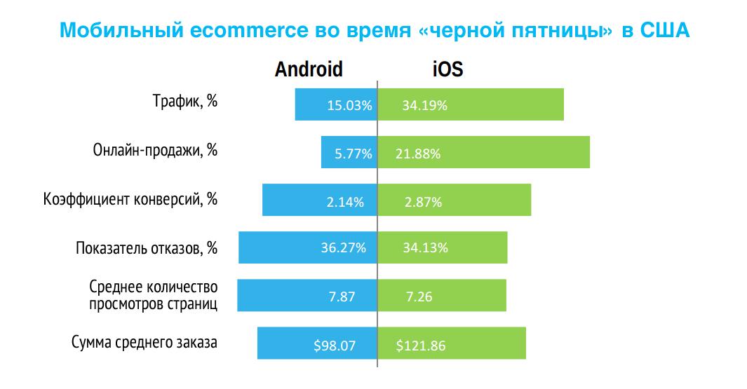 Вот уже второй год подряд владельцы Apple тратят на покупки в Black Friday Weekend больше, чем обладатели устройств с Android
