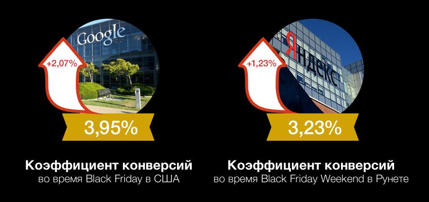При сравнении коэффициентов конверсии стоит учесть, что пятничный трафик на сайтах Ecommerce США вырос на 28% (год к году), а в Рунете за три дня проведения акции — на 30% (год к году)