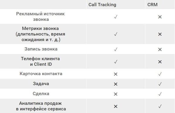 Благодаря интеграции звонки учитываются и автоматически отображаются в CRM как один из этапов продаж.