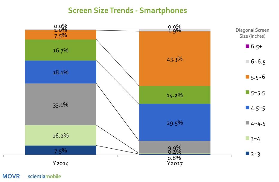 Большие смартфоны вытесняют маленькие
