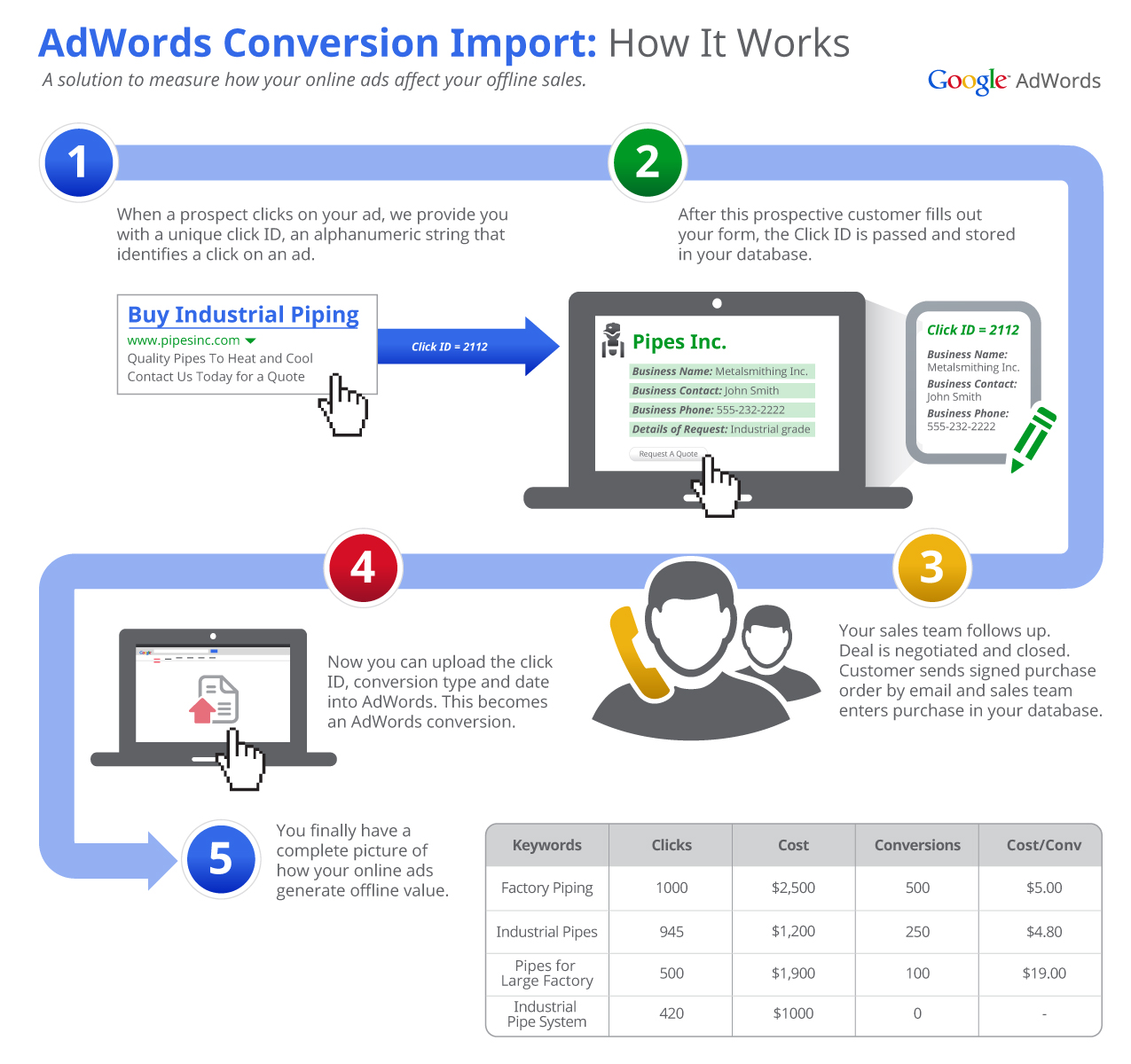 Adwords Conversion Import