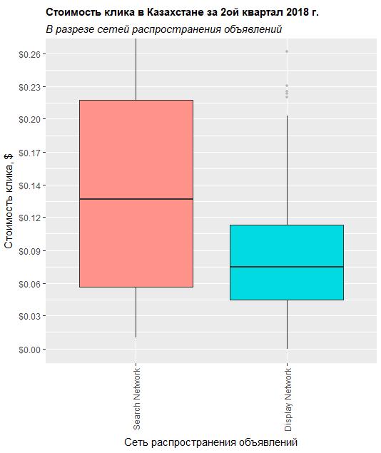 Box plot и распределение стоимости клика в разрезе сети распространения объявлений для Казахстана во втором квартале 2018 года
