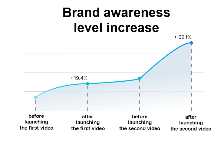 brand awareness level increase