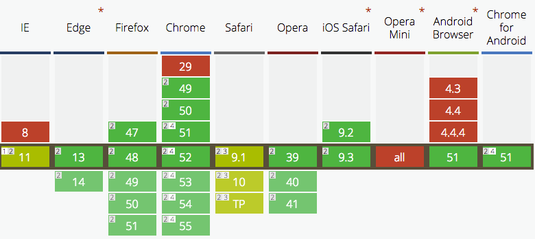 От 2015 година типизираният вариант се поддържа и в други браузъри.