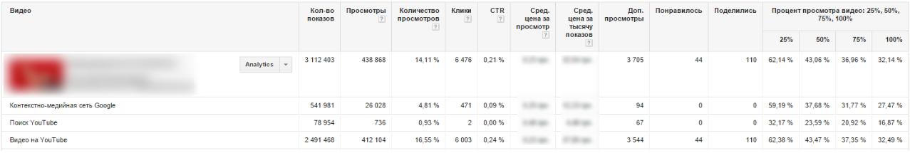 Результаты рекламной кампании