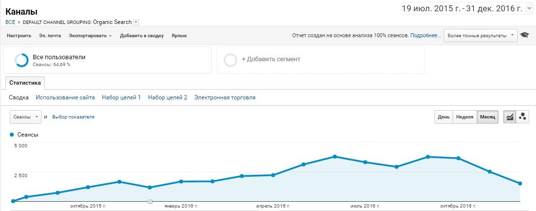 Через 4 месяца после начала работ у нас было 2000 уникальных посетителей в месяц, за год бесплатный трафик вырос на 10 840%, а уже через 10 месяцев работ ROMI достиг 980%