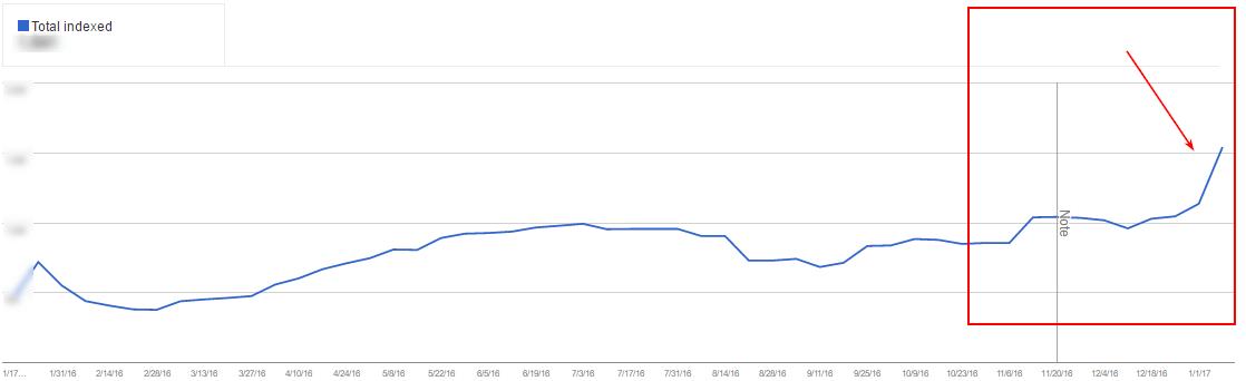 Через месяц, 13 января, количество страниц в Google и Яндекс существенно выросло