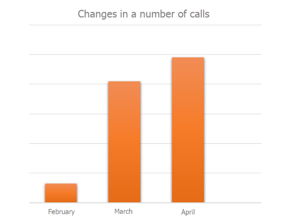 Changes in a number of calls