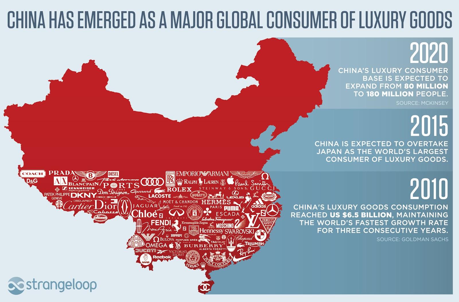 Китай — один из крупнейших потребителей лакшери-брендов