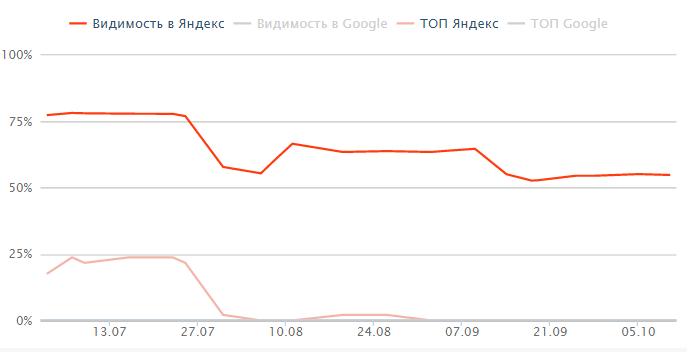 Пример статистики сайта, попавшего под «Минусинск»