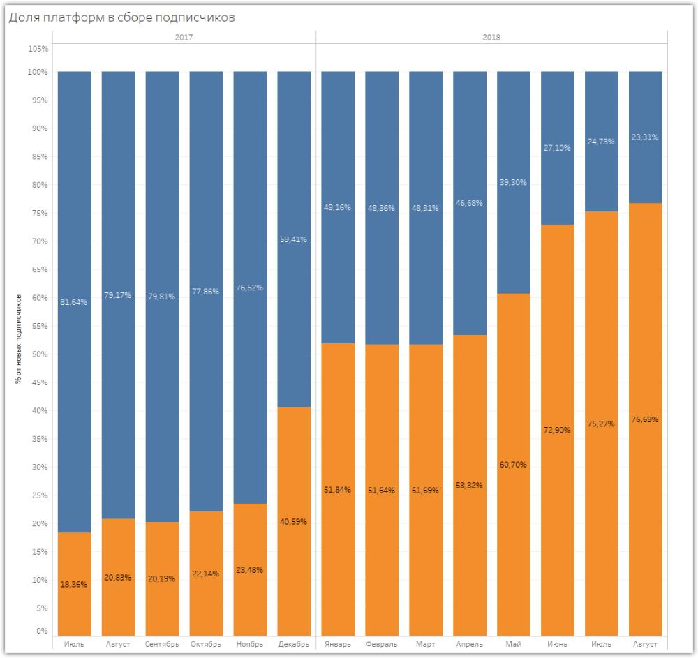 Число подписчиков мобильной версии