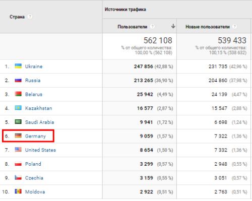 Читатели блога в Германии