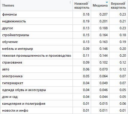 Самые дешевые тематики для поисковой рекламы в Казахстане