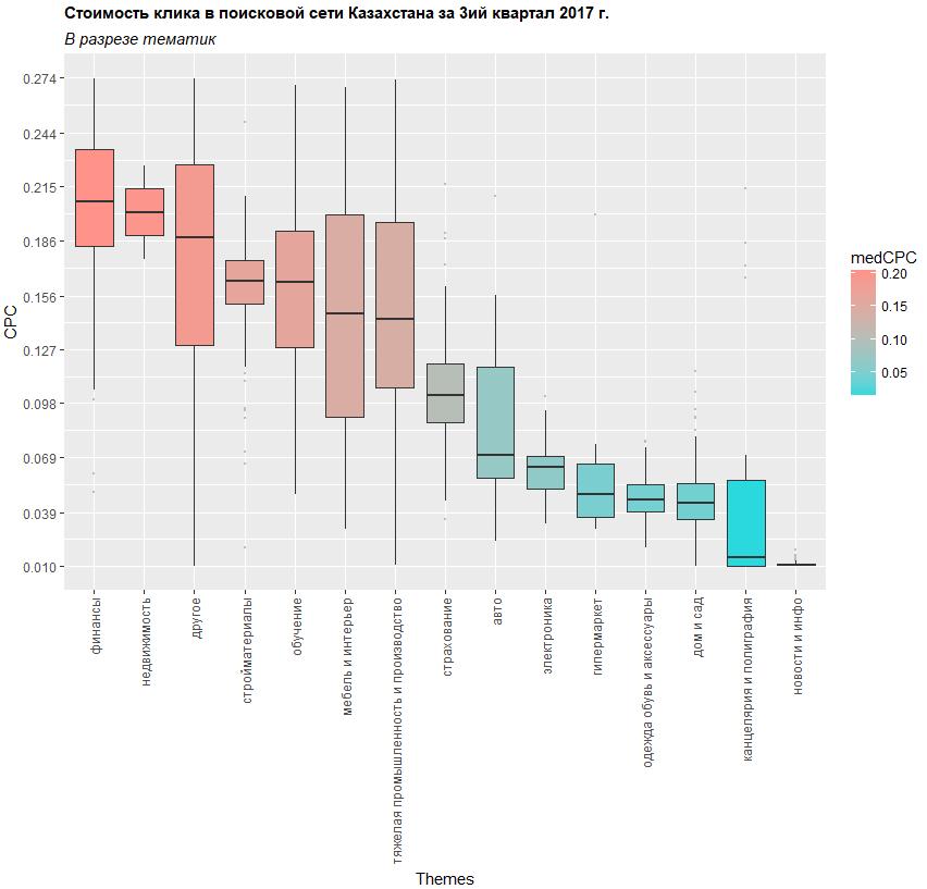 """Стоимость клика в поисковой сети Google AdWords по тематикам в Казахстане"""""""