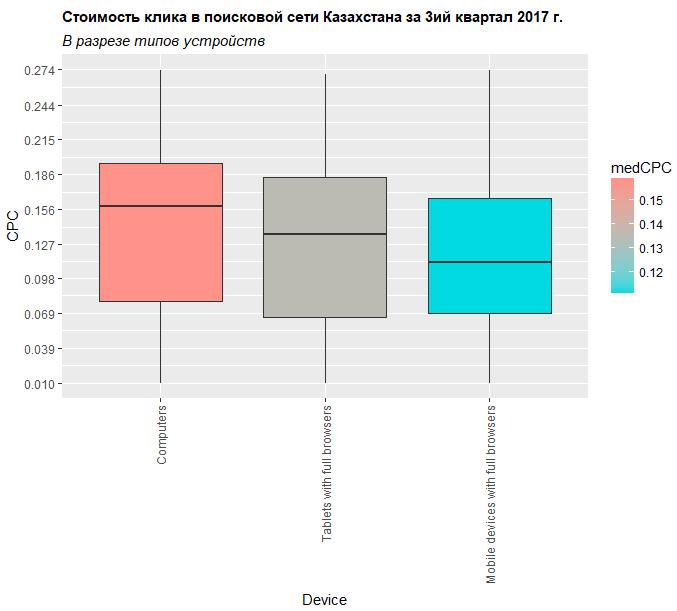 Стоимость клика в поисковой сети Казахстана за 3-й квартал 2017