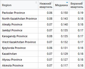 Самый дешевый регион для поисковой контекстной рекламы в Казахстане