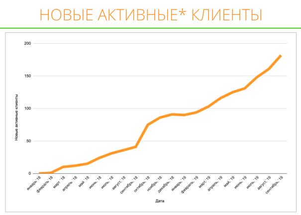 Новые активные клиенты, скриншот Promopult