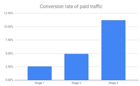 Conversion rate of paid traffic