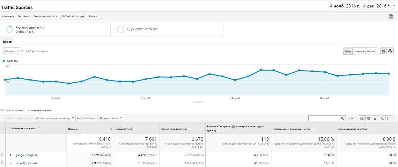 Что такое персональные отчеты в Google Analytics
