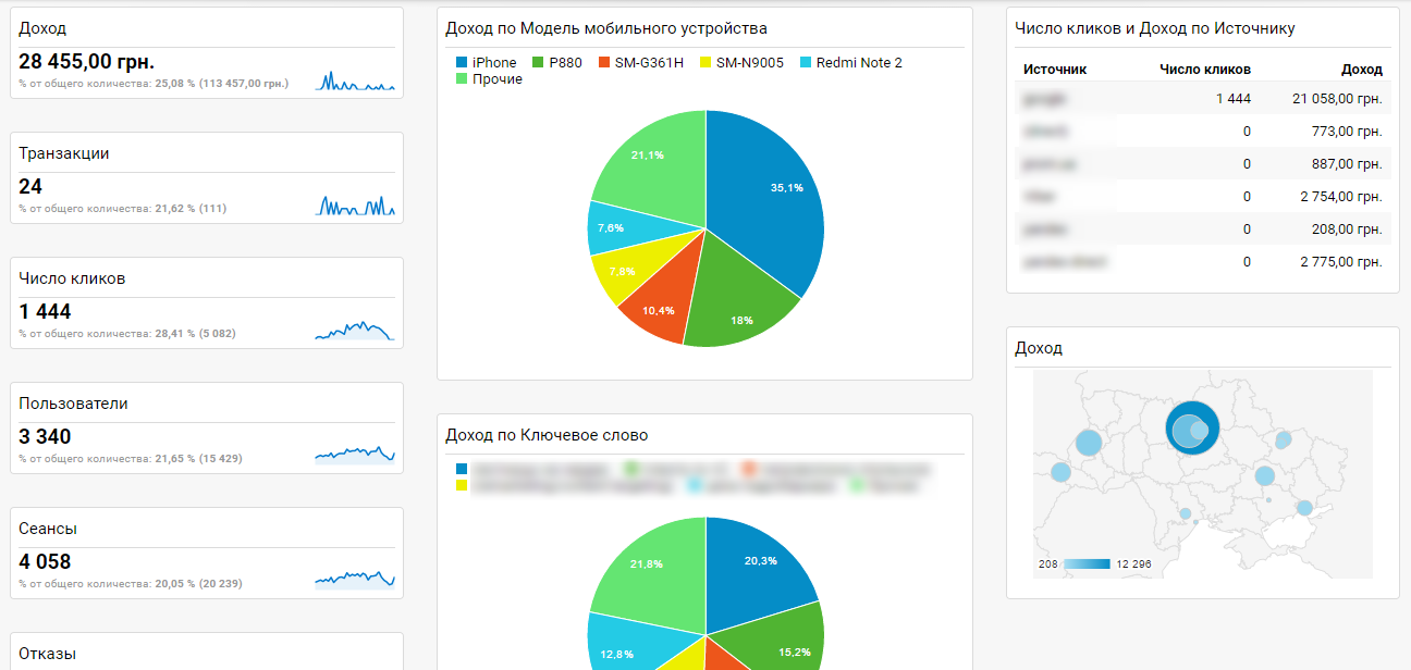 Что такое сводки в Google Analytics