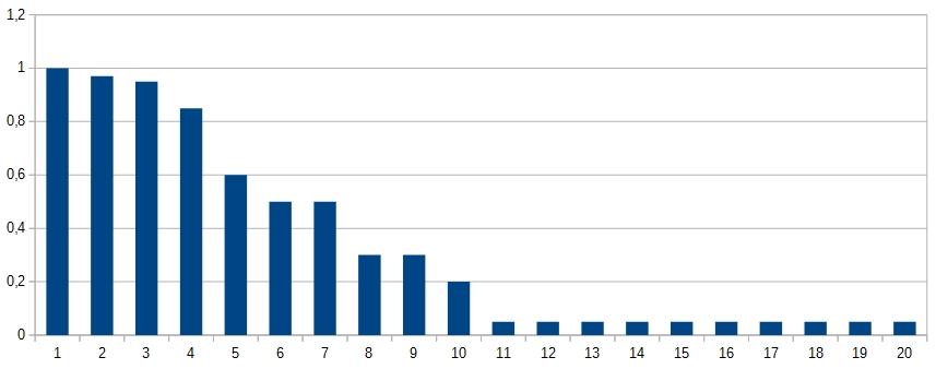 Ние използваме следното съотношение на кликове и позиции в ТОП-20