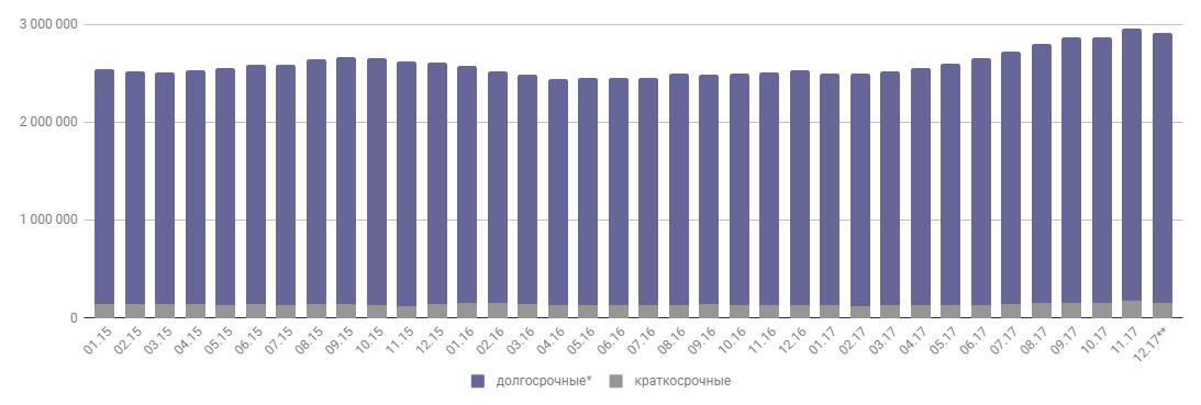 Данные Национального банка Республики Казахстан