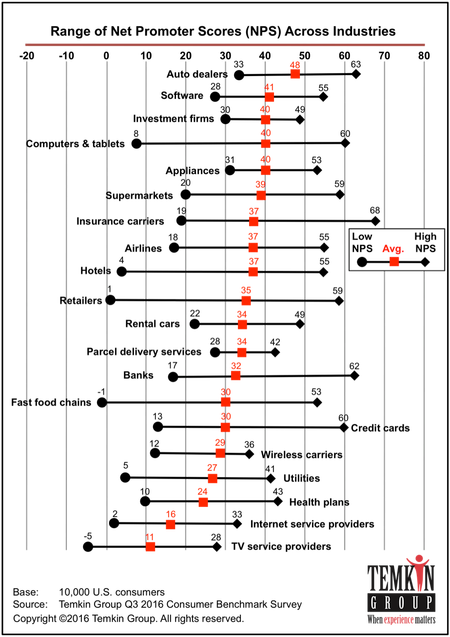 Данные по средним показателям индекса потребительской активности в США по различным сферам в третьем квартале 2016 года