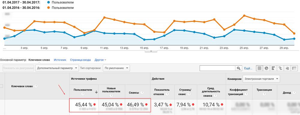Данные по трафику до начала работы с Netpeak кейс по SEO Kievstroy