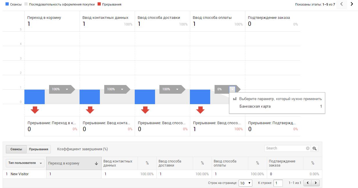 Данные по выбранным сценариям отображаются в отчете «Анализ покупок» — «Поведение при оформлении покупки»