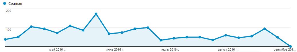 Данные с апреля 2016 года