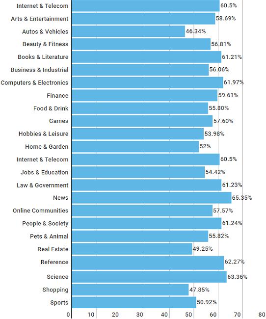 Данные среднего показателя отказов по отраслям — исследование Google